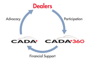 Canadian Automobile Dealers Association-CADA and CADA360 Back To Your Circle