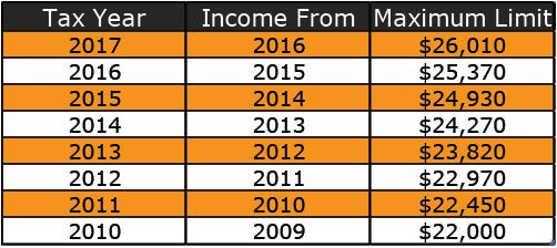 2017 Maximum RRSP Contribution Limits