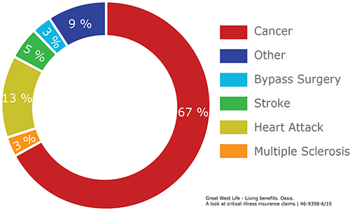 Most common critical illness insurance claims | Calla Financial